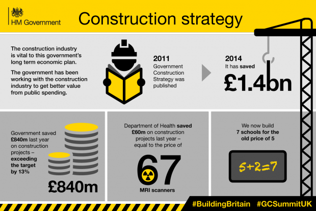 Construction Strategy infographic