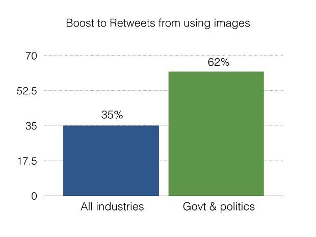 Boost to retweet chart