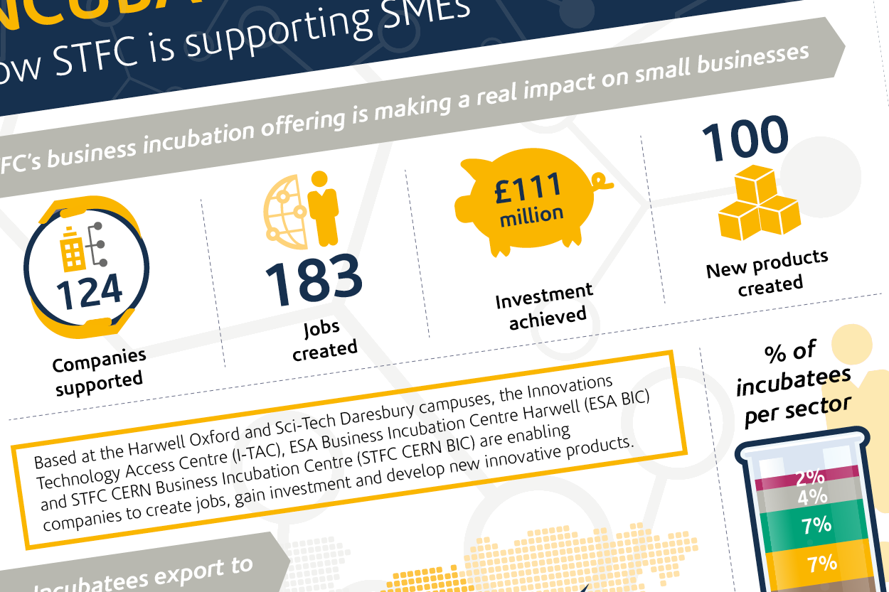 Science & Technology Facilities Council - Business Incubation and Impact (supporting SME's) infographic