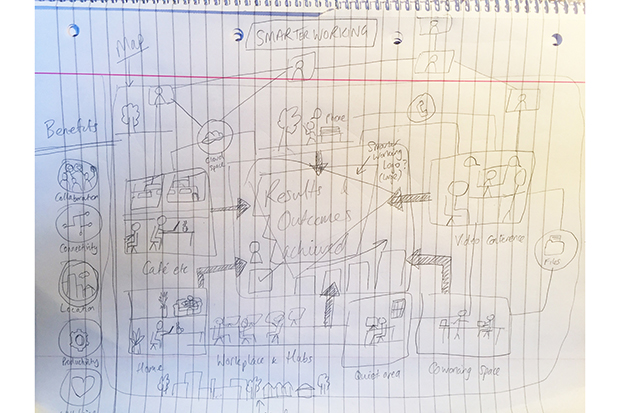 Photo of a sheet of lined notepad paper covered with pencil drawings and sketches detailing the initial brainstorming options of how the rich picture could take shape