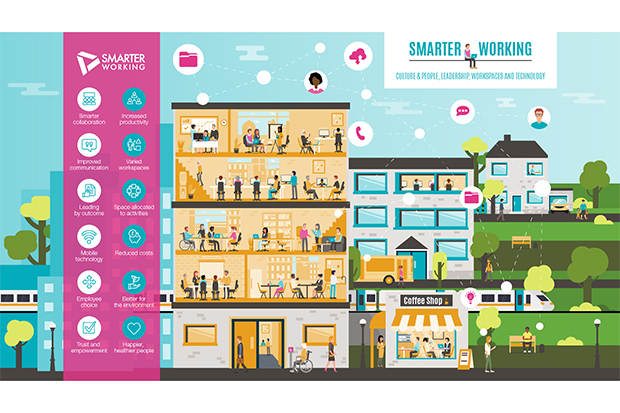 Image of the completed and fully designed rich picture illustration. The complete image is titled Smarter Working – Culture & People, Leadership, Workspaces & Technology and the image comprises illustrations of a blue sky over several tall buildings, some houses, a coffee shop and a train on a railway line passing behind the properties. The image depicts a column on the left featuring a list of smarter working benefits, each with a decorative icon beside it to illustrate that benefit on the list. The list comprises: smarter collaboration, increased productivity, improved communication, varied workspaces, leading by outcome, space allocated to activities, mobile technology, reduced costs, employee choice, better for the environment, trust and empowerment, happier healthier people. The centre of the rich picture shows a view inside one of the tall office buildings and the many people inside working together, collaborating, working independently, or relaxing; using a variety of different methods to work and communicate including desk computers, laptops, white boards, flipcharts, video calls, phone calls, face to face conversation; and in several environments including offices, meeting rooms, kitchens, and breakout spaces. Beside the office is a coffee shop with several people shown to be having conversations face to face, collaborating, working on laptops, or making phone calls. Other depictions include people in houses working on computers, people walking on the street or sitting on benches outside and using phones, and people sitting and using laptops and phones while commuting on public transport. The overall image shows many types of people in various property types and outside spaces, working with a range of technological and manual assets to collaborate and communicate.