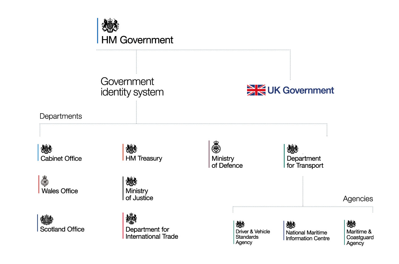 A family tree with the HM Government logo at the head. Two branches go off from it, one leading to the label 'Government identity system' and the other leading to the UK Government logo, which is 'UK Government' in navy blue text beside a union jack. 'Government identity system' branches off into department logos: Cabinet Office, Wales Office, Scotland Office, HM Treasury, Ministry of Justice, Department for International Trade, Ministry of Defence and Department for Transport. Department for Transport branches off into its agencies and their logos: Driver and Vehicle Standards Agency, National Maritime Information Centre and Maritime and Coastguard Agency.